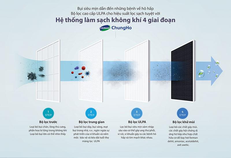 Chungho Ulpa Whirls Silent Cha-N500Au - Hình 8